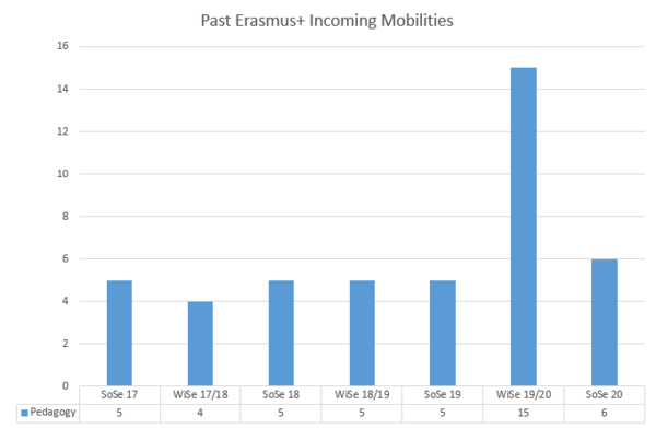 Past Erasmus+ Incoming Mobilities